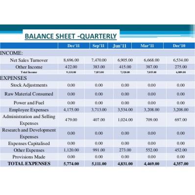new balance sheet of infosys
